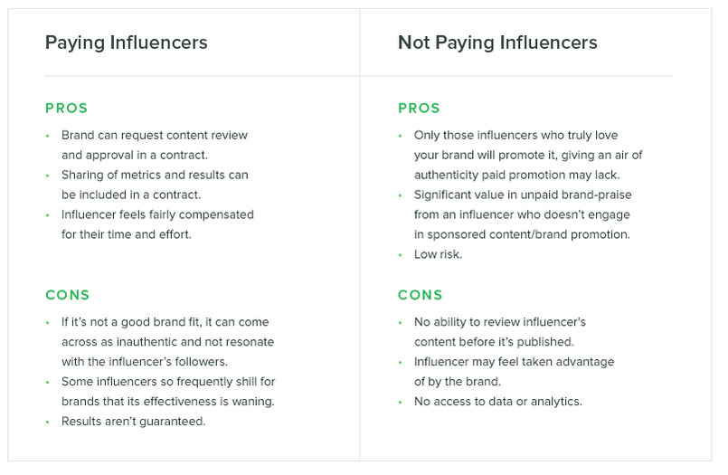 How-to-pay-influencers