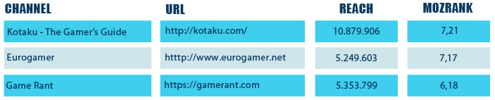Top-35-Gaming-&-Technology-Influencers