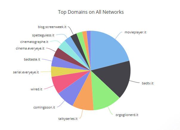 top-domain-giugno-netflix